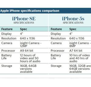 comparison of iphone SE