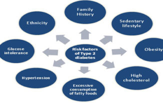 risk_factors_of_types_2_diabetes World Diabetes Day